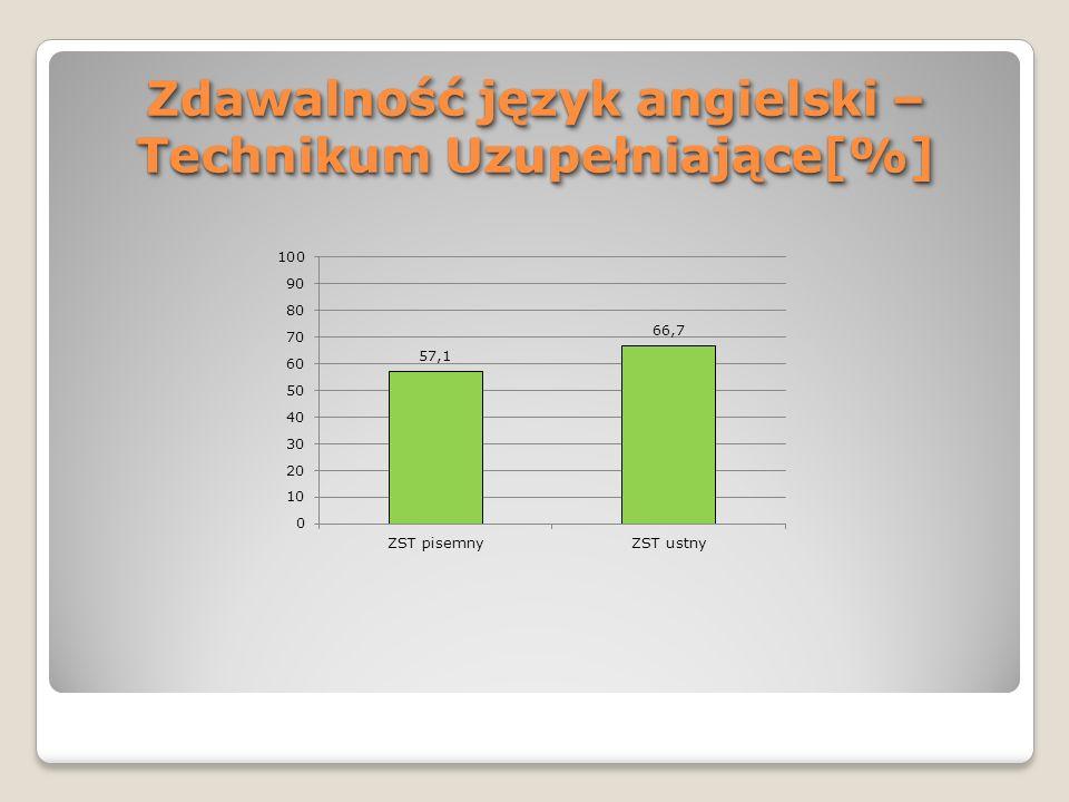 Zdawalność język angielski –Technikum Uzupełniające[%]